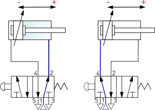 Schematic representation of a double acting cylinder with adjustable end-position cushioning at both ends, actuated by a 5/2-way mono-stable valve