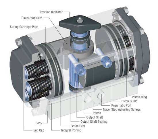 Components of a rack-and-pinion pneumatic actuator