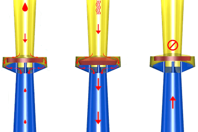 Diaphragm check valve normally open (left), open with inlet pressure (middle), and closed due to backflow pressure (right)