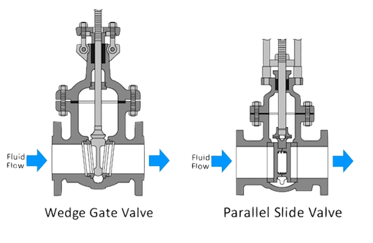 Wedge gate valve vs. parallel gate valve