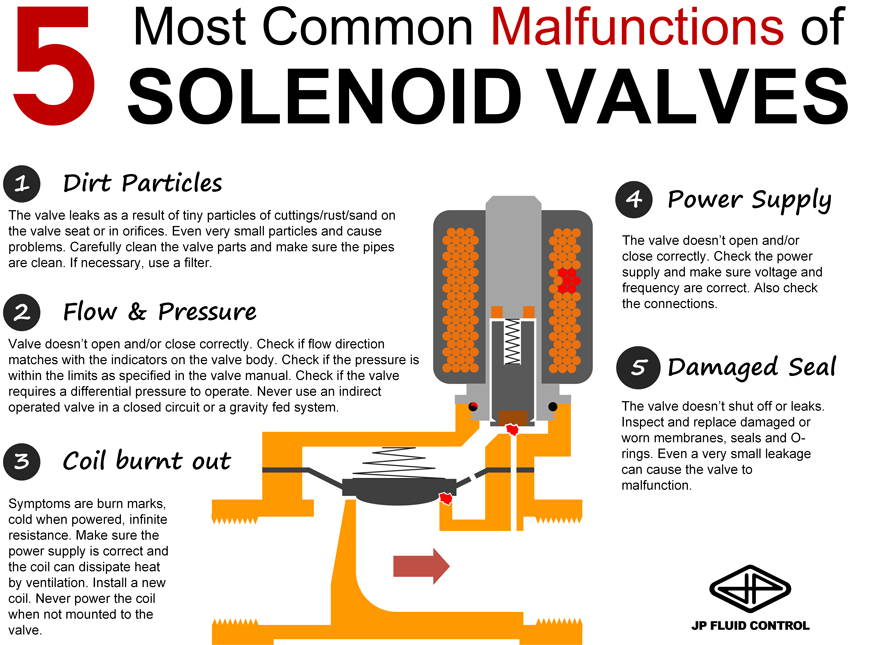 The 5 Most Common Failure Modes of Solenoid Valves