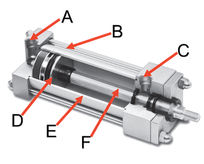Standard components of a pneumatic cylinder