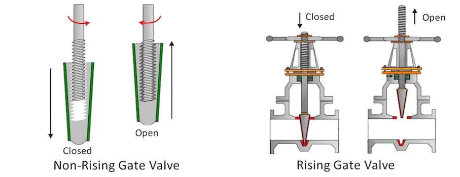 Mechanism of rising stem gate valves vs. non-rising stem gate valves